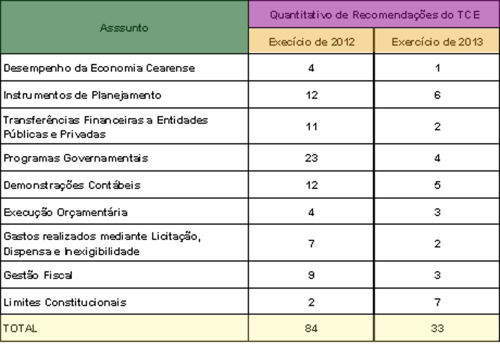 Tabela PASF